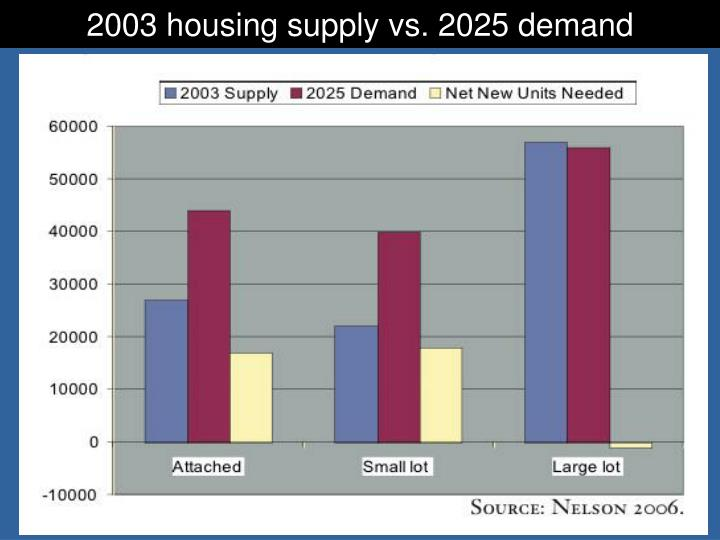 2003 housing supply vs. 2025 demand