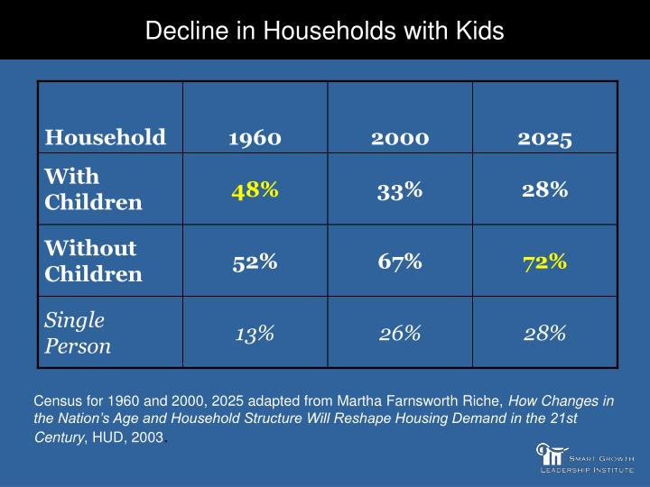 Decline in Households with Kids