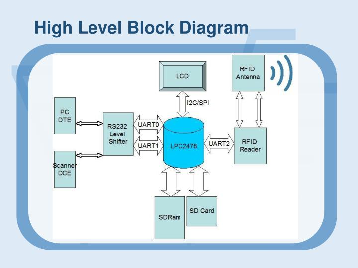 High Level Block Diagram