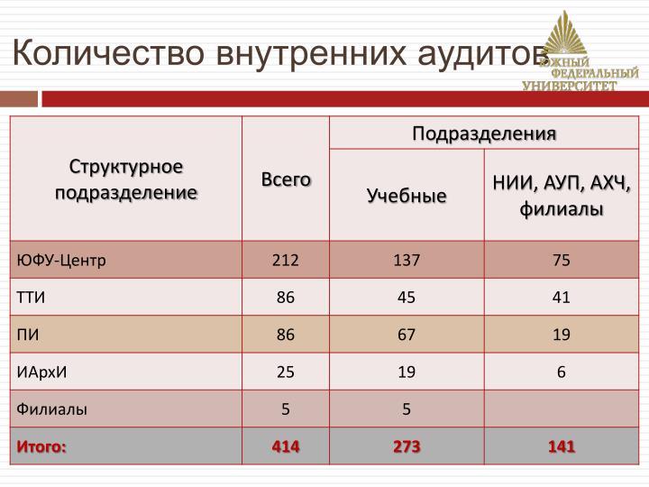 Количество внутренних аудитов