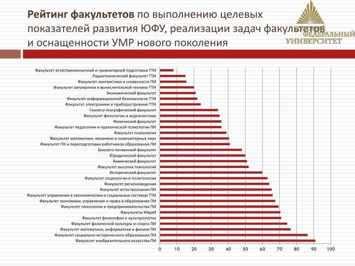 Рейтинг факультетов
