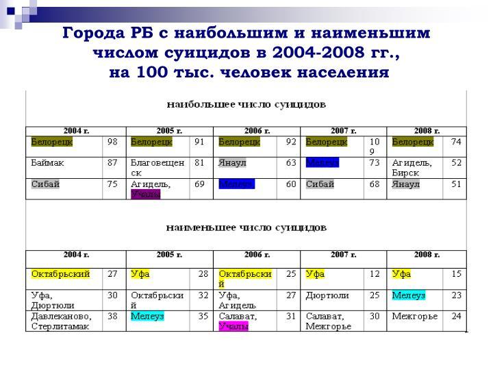 2004-2008 .,