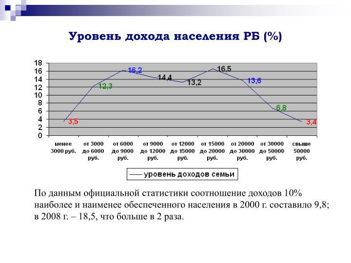 Уровень дохода населения РБ (%)