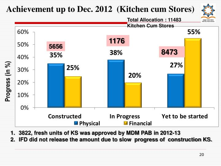 Achievement up to Dec. 2012  (Kitchen cum Stores)