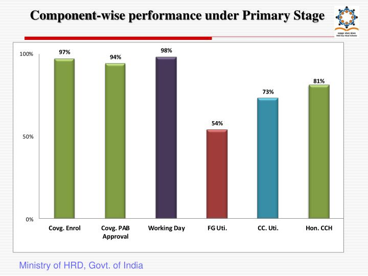 Component wise performance under primary stage