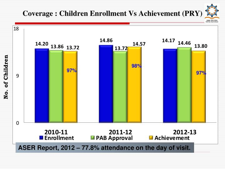 Coverage : Children Enrollment Vs Achievement (PRY)