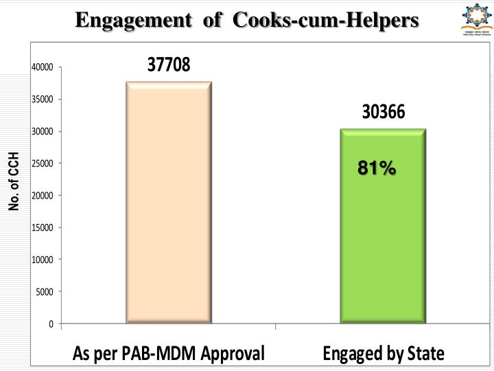 Engagement  of  Cooks-cum-Helpers
