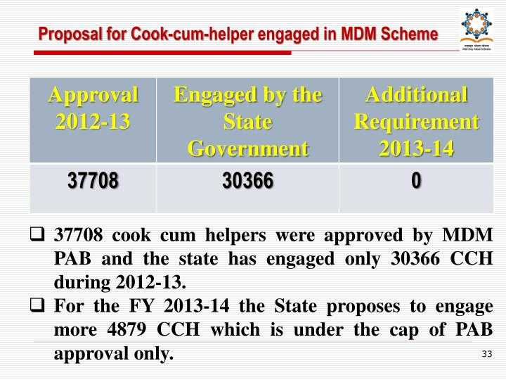 Proposal for Cook-cum-helper engaged in MDM Scheme