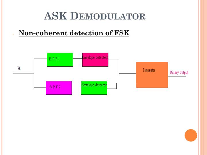ASK Demodulator