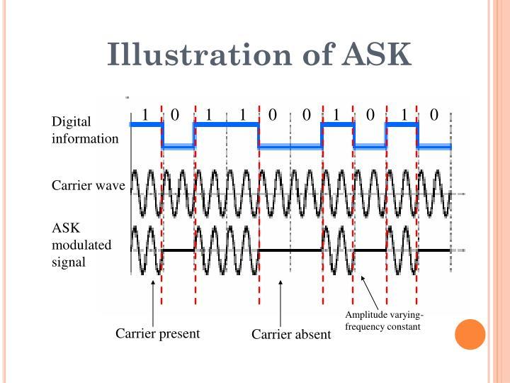 Illustration of ASK