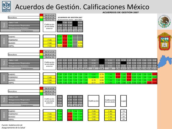 Acuerdos de Gestión. Calificaciones México