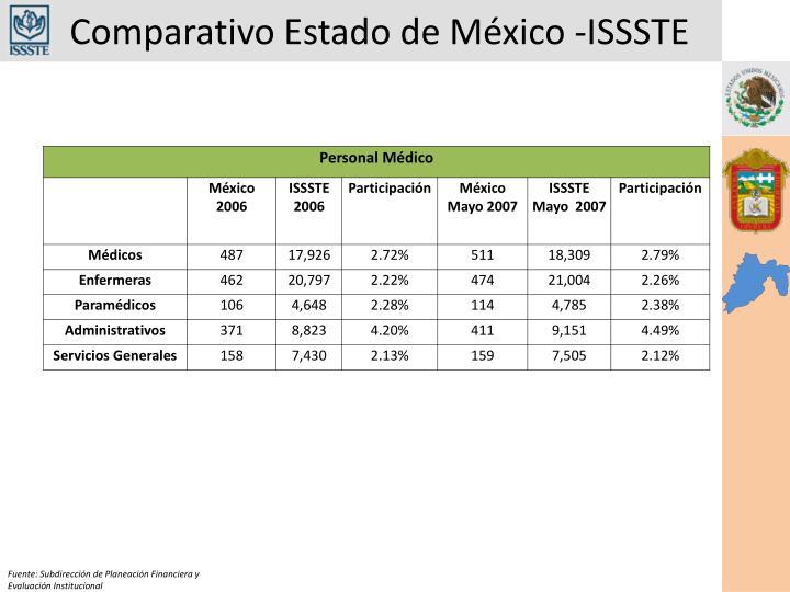 Comparativo Estado de México -ISSSTE