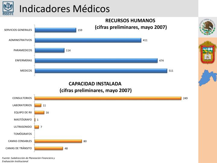 Indicadores Médicos