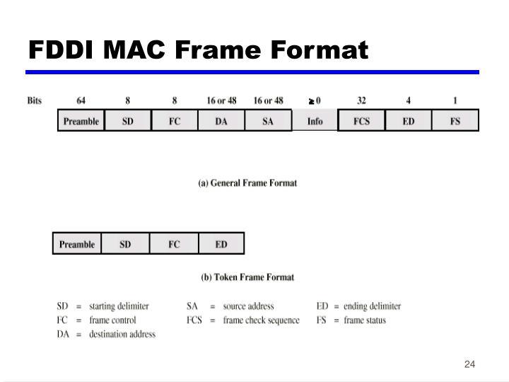 FDDI MAC Frame Format