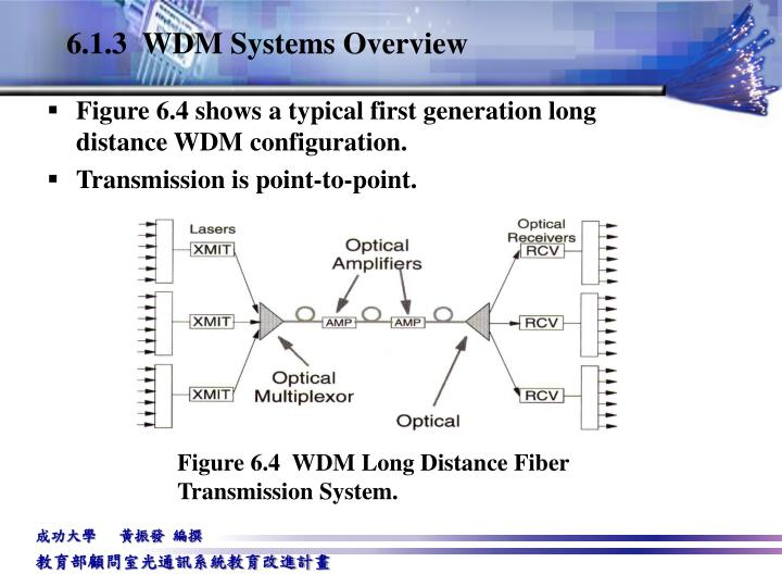 6.1.3  WDM Systems Overview