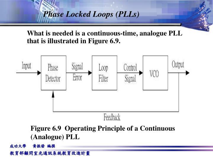 Phase Locked Loops (PLLs)