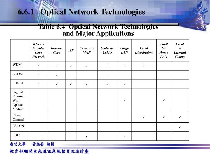 6.6.1   Optical Network Technologies