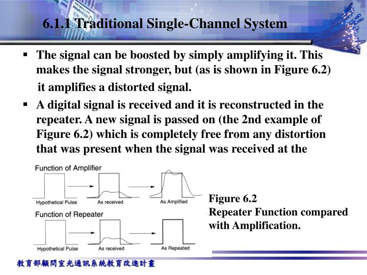 6.1.1 Traditional Single-Channel System