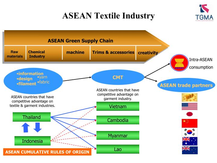 ASEAN Textile Industry