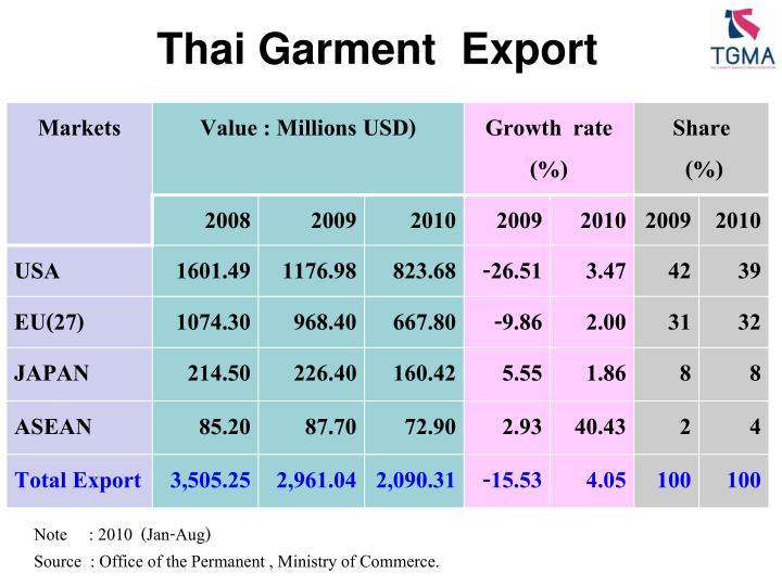 Thai Garment  Export