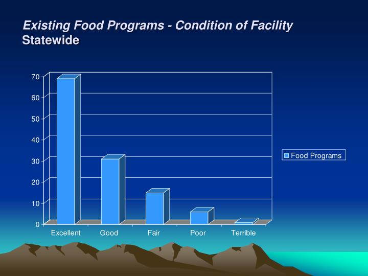 Existing Food Programs - Condition of Facility