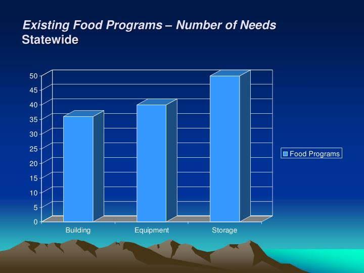Existing Food Programs – Number of Needs