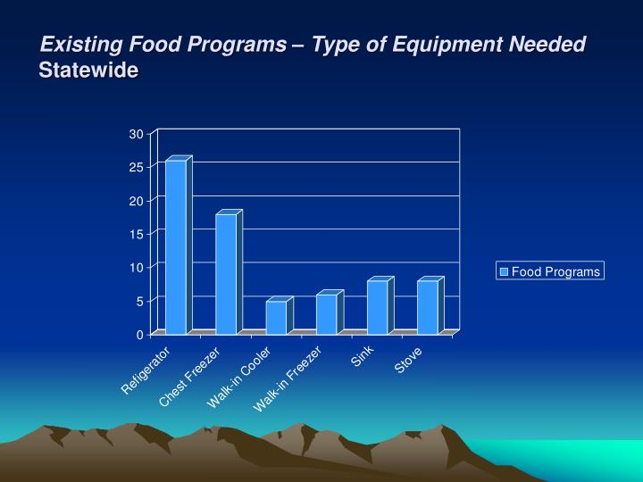 Existing Food Programs – Type of Equipment Needed