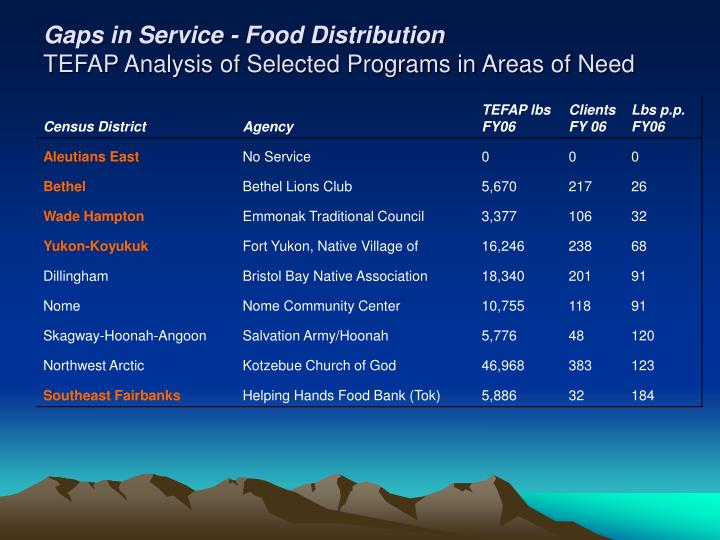 Gaps in Service - Food Distribution