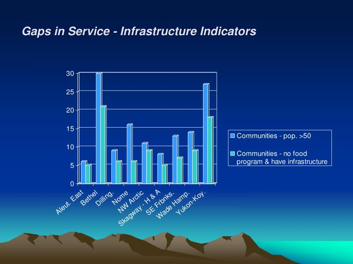 Gaps in Service - Infrastructure Indicators