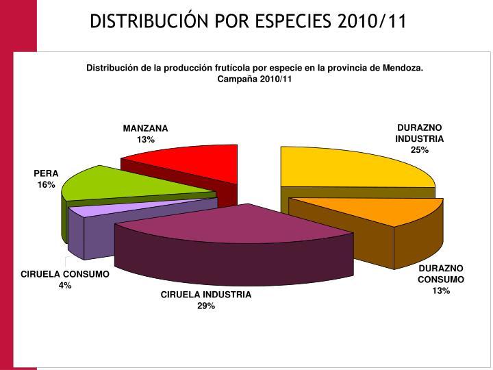 DISTRIBUCIÓN POR ESPECIES 2010/11