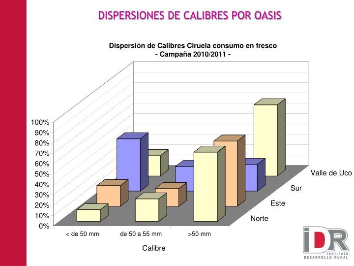 DISPERSIONES DE CALIBRES POR OASIS