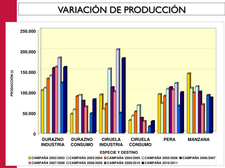 VARIACIÓN DE PRODUCCIÓN