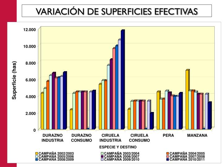 VARIACIÓN DE SUPERFICIES EFECTIVAS