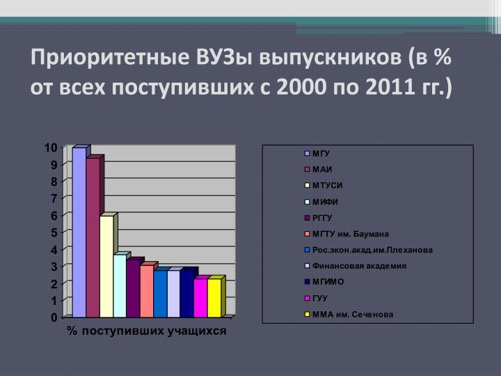Приоритетные ВУЗы выпускников (в % от всех поступивших с 2000 по 201