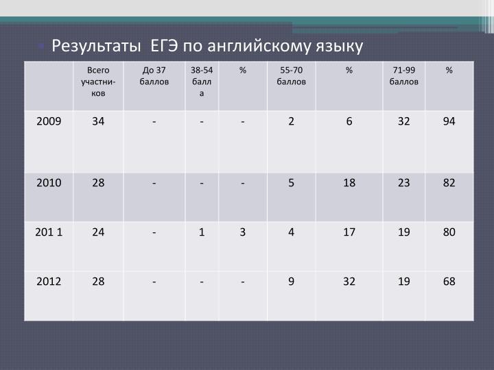 Результаты  ЕГЭ по английскому языку