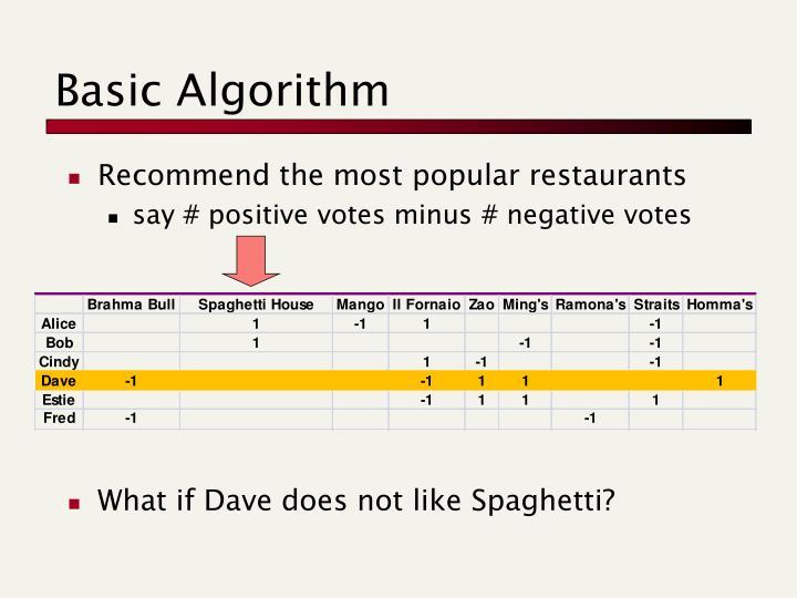 Basic Algorithm