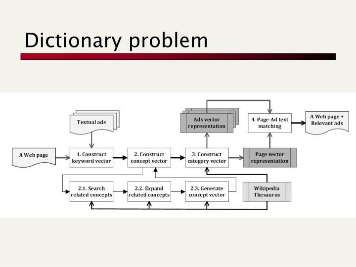 Dictionary problem