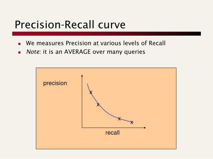We measures Precision at various levels of Recall