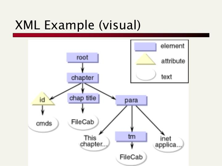 XML Example (visual)