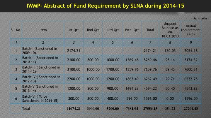 IWMP- Abstract of Fund Requirement by SLNA during 2014-15