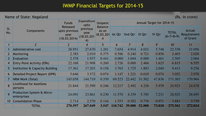 IWMP Financial Targets for 2014-15