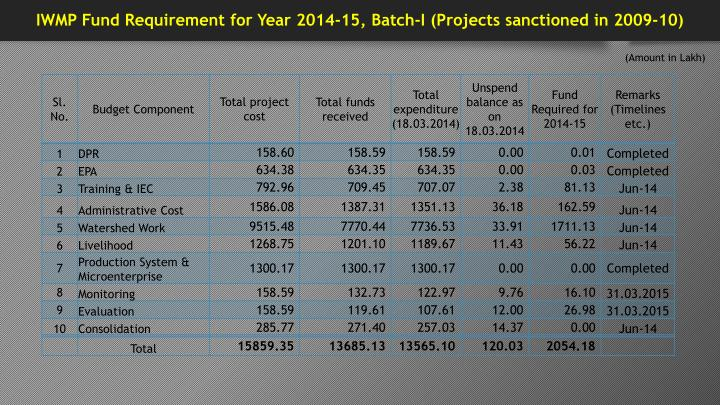 IWMP Fund Requirement for Year 2014-15, Batch-I (Projects sanctioned in 2009-10)