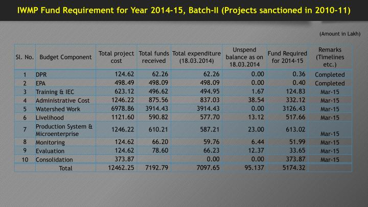 IWMP Fund Requirement for Year 2014-15, Batch-II (Projects sanctioned in 2010-11)