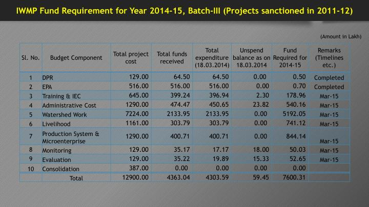 IWMP Fund Requirement for Year 2014-15, Batch-III (Projects sanctioned in 2011-12)