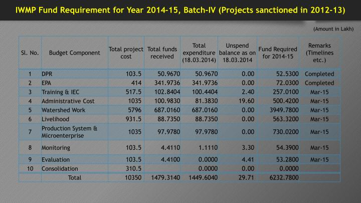 IWMP Fund Requirement for Year 2014-15, Batch-IV (Projects sanctioned in 2012-13)