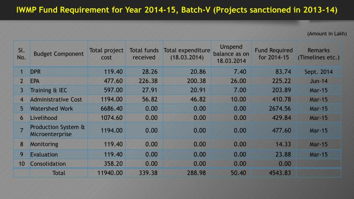 IWMP Fund Requirement for Year 2014-15, Batch-V (Projects sanctioned in 2013-14)