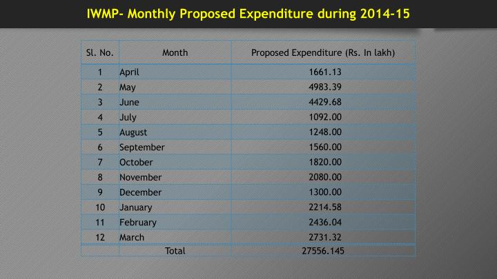 IWMP- Monthly Proposed Expenditure during 2014-15