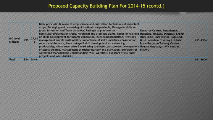 Proposed Capacity Building Plan For 2014-15 (contd.)