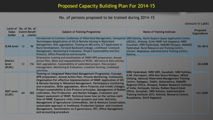 Proposed Capacity Building Plan For 2014-15