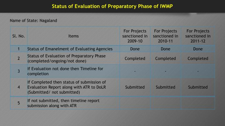 Status of Evaluation of Preparatory Phase of IWMP